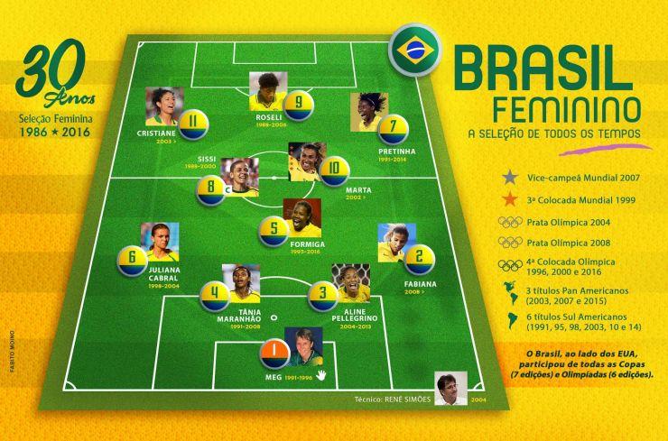 Seleção feminina de futebol de todos os tempos - Trivela.